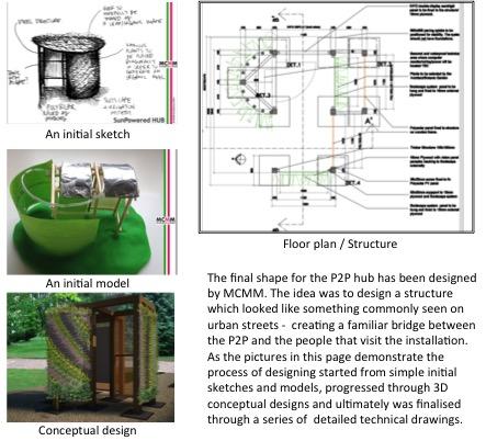 P2P Planning 2