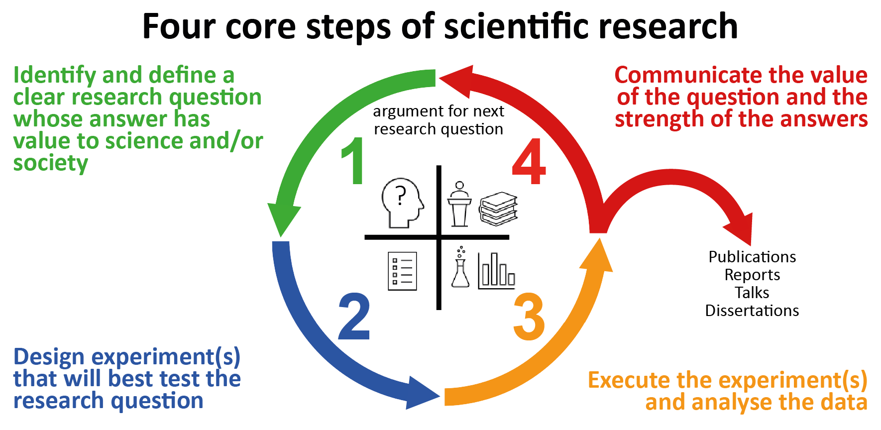 Four core steps of scientific research.